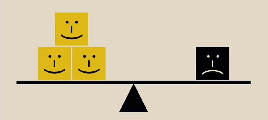 Scale with three happy faces, one sad face. Things that are negative seem to carry more weight than things that are positive